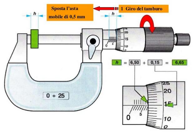 Lettura del micrometro meccanica tecnica - Asta del mobile opinioni ...