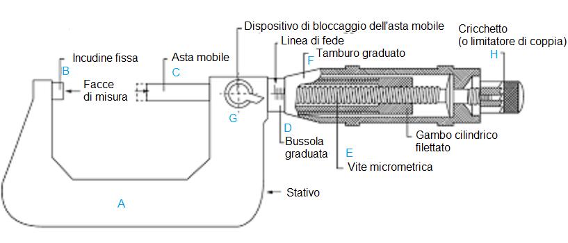 micrometro approssimazione